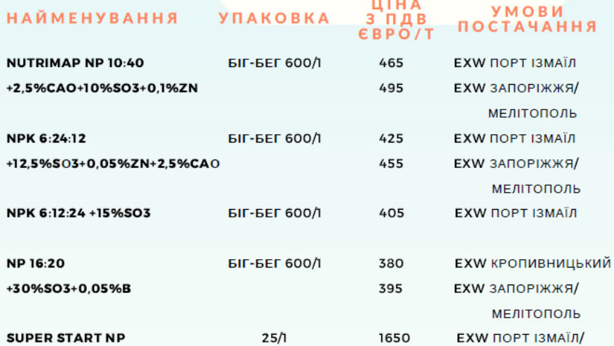 Комплексні добрива від сербського виробника Elixir Ukraine